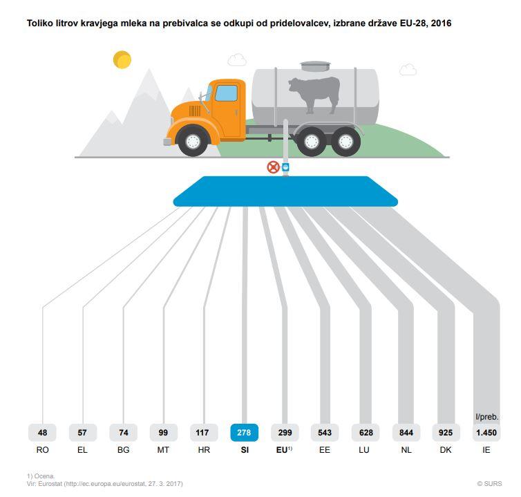 Prireja mleka v letu 2017